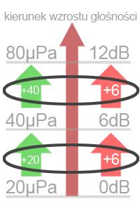 Przyrost w dB i mikroPa
