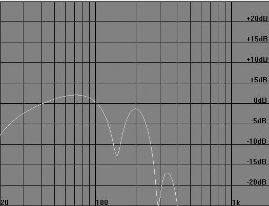 Teoretyczna charakterystyka z przodu ustawienia cardio w wariancie 1