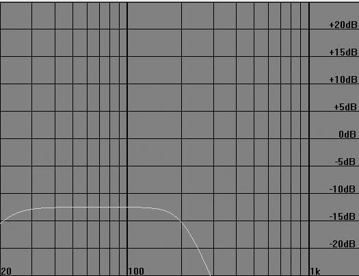 Teoretyczna charakterystyka z tyłu ustawienia cardio