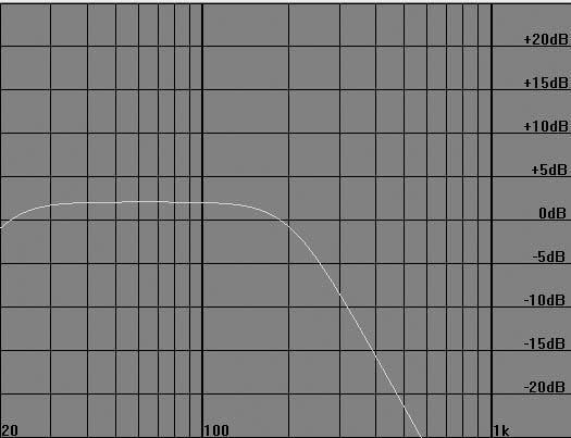 Teoretyczna charakterystyka przednia układu cardio w wariancie 2